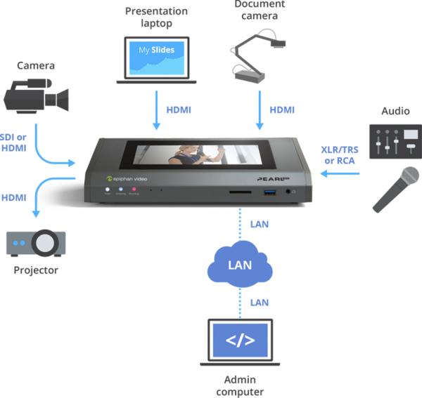 Epiphan Pearl ist ein Produktionsvideo-Switcher mit den Funktionen für Live-Streaming und Aufzeichnung.
