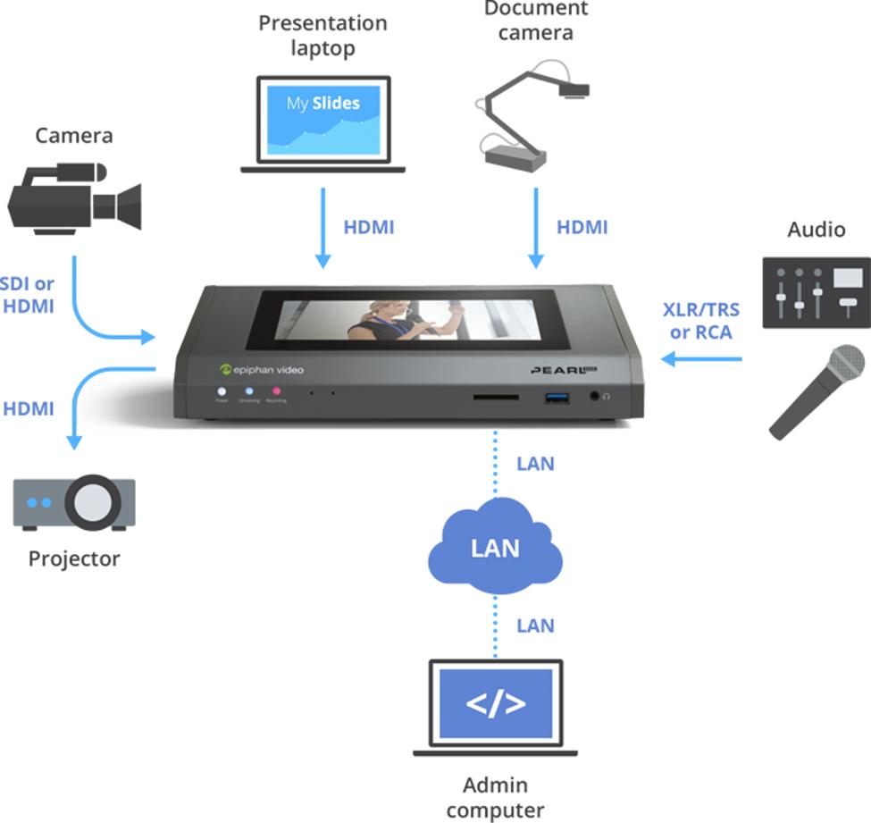 Mit Epiphan Pearl können benutzerdefinierte Bild-in-Bild-Layouts aus bis zu vier HD-Videoquellen, einschließlich Webkameras und IP-Kameras, erstellt werden.