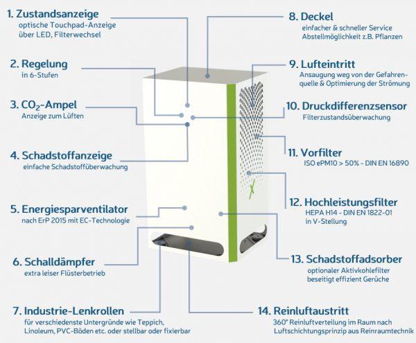 Raum Luftfilter Lufteiniger IVOC fx1000